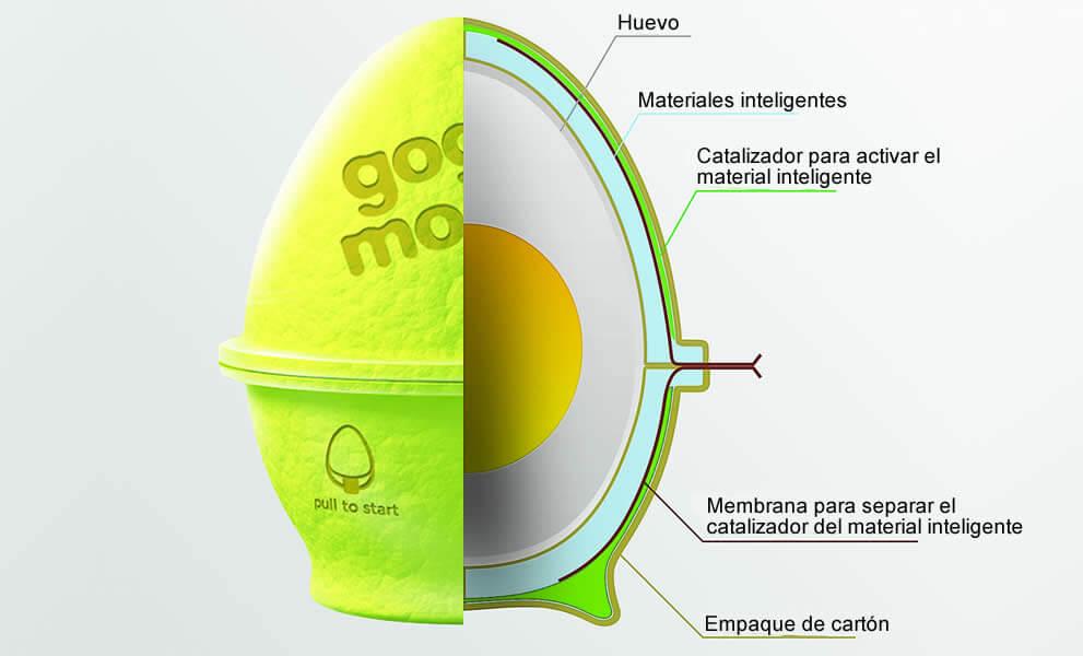 EL smart packaging: envases inteligentes del siglo XXI